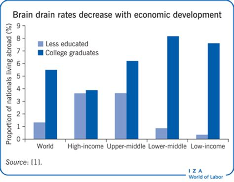An essay on brain drain pump